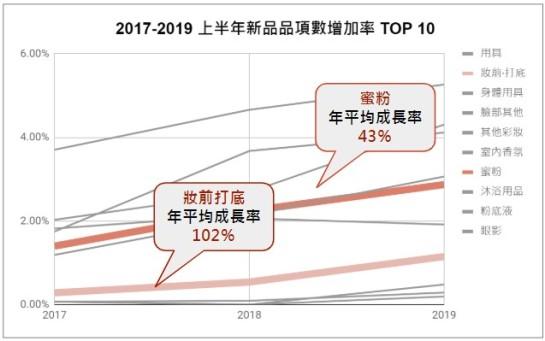 2017-2019 上半年新品品項數增加率TOP 10