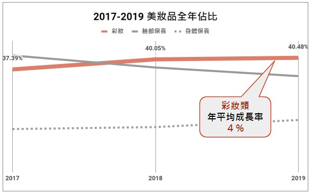2017-2019 美妝品全年佔比圖